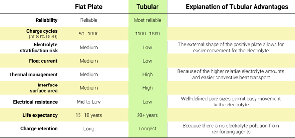 tubular advantages over flat plate batteries