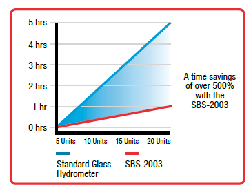 time savings by using digital hydrometer vs. manual hydrometer