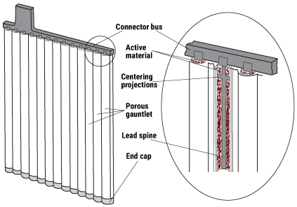 battery tubular positive plate diagram