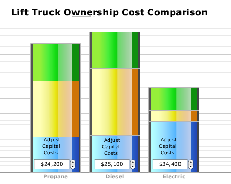 Lift Truck Operation Comparison