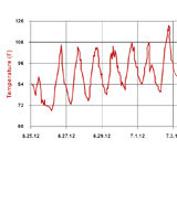 Managing Temperature Extremes in Substation Battery Applications: A Case Study