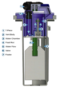 Froetek Aqua Low Profile Diagram