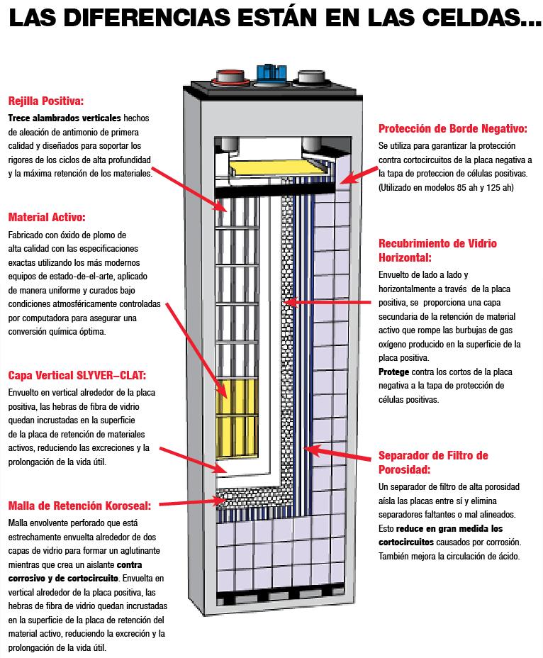 baterias industriales de placas planas diferencia en las celdas