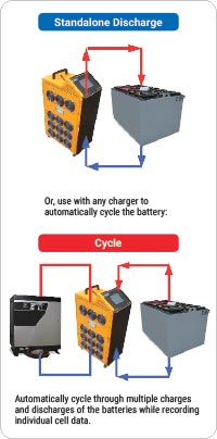 process for discharging and cycling batteries