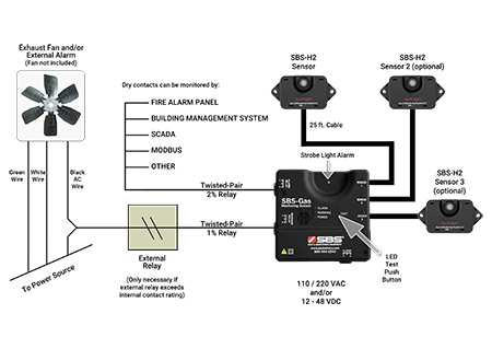 Gas Detection System Design